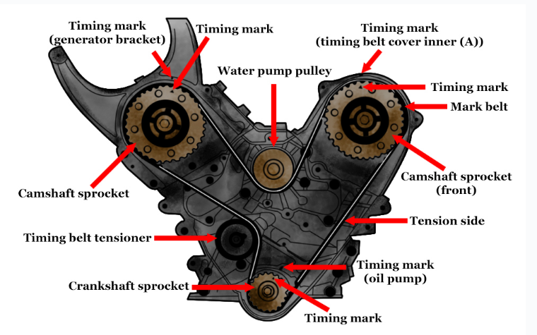 timing mark of engine head gasket